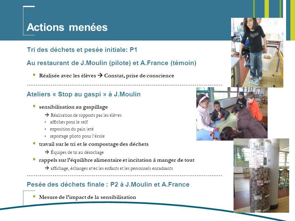Actions menées Tri des déchets et pesée initiale: P1