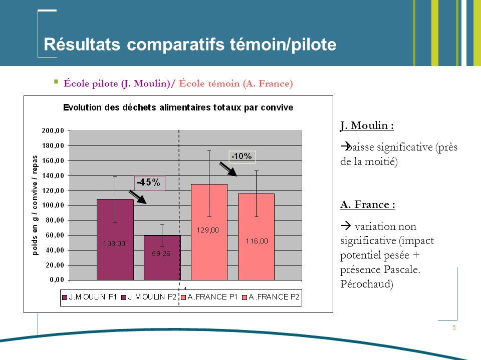 Résultats comparatifs témoin/pilote