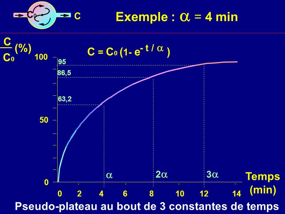 Exemple :  = 4 min C (%) C = C0 (1- e ) C0  Temps (min)