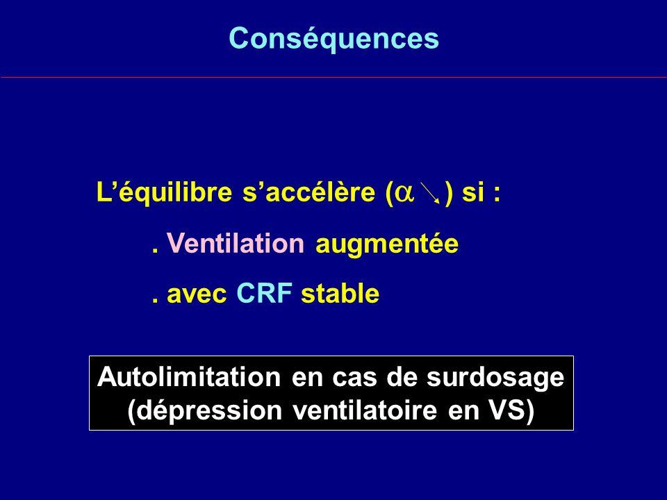 Autolimitation en cas de surdosage (dépression ventilatoire en VS)