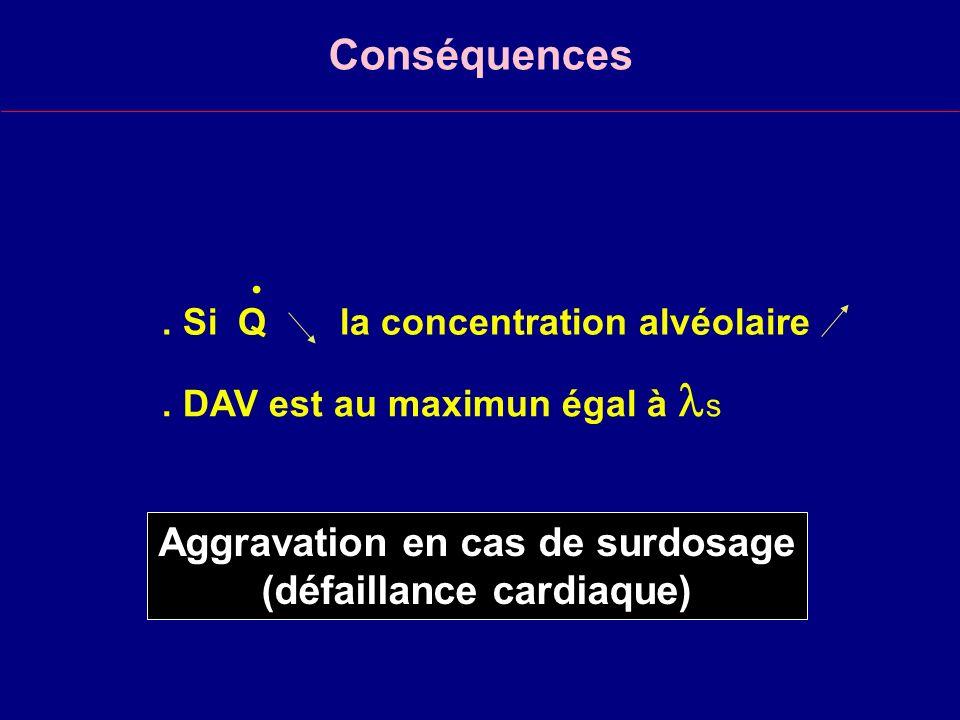 Aggravation en cas de surdosage (défaillance cardiaque)