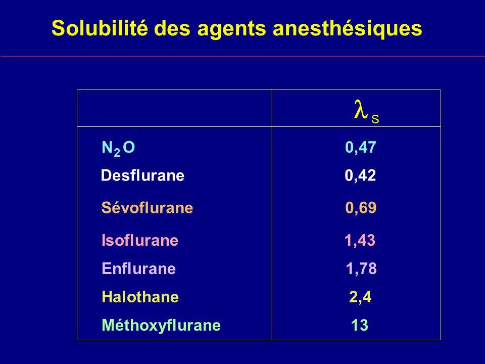 Solubilité des agents anesthésiques