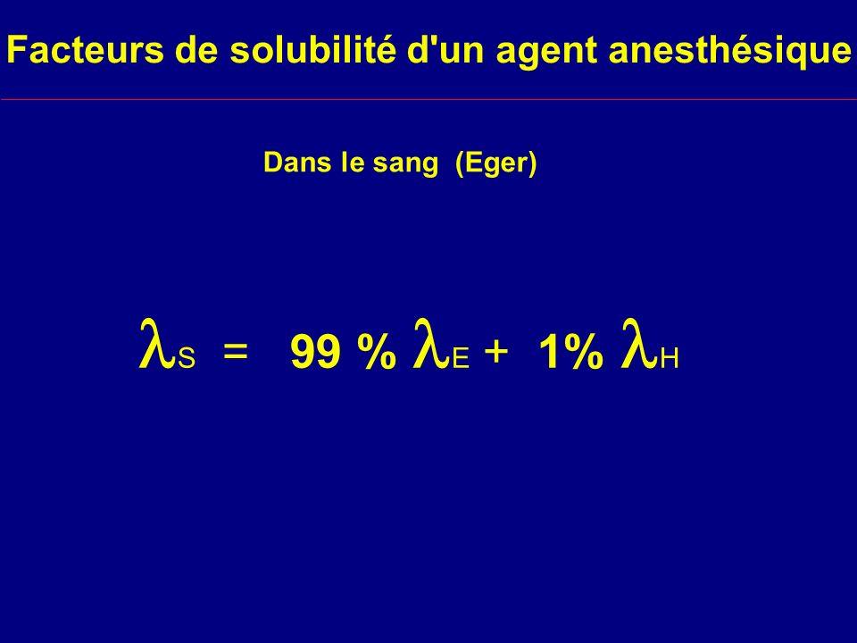 Facteurs de solubilité d un agent anesthésique