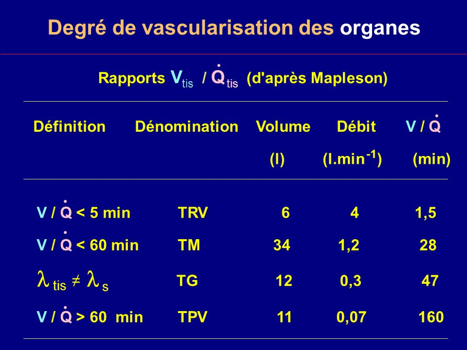 Degré de vascularisation des organes