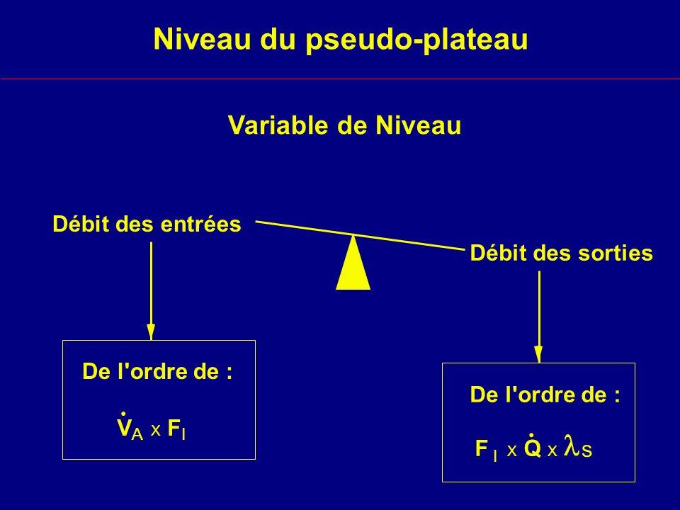 Niveau du pseudo-plateau