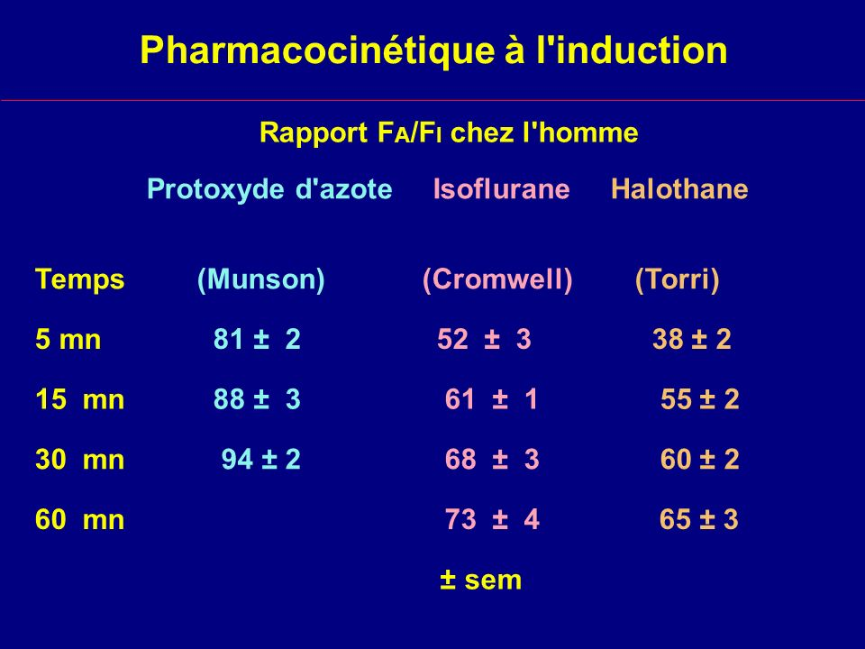 Pharmacocinétique à l induction
