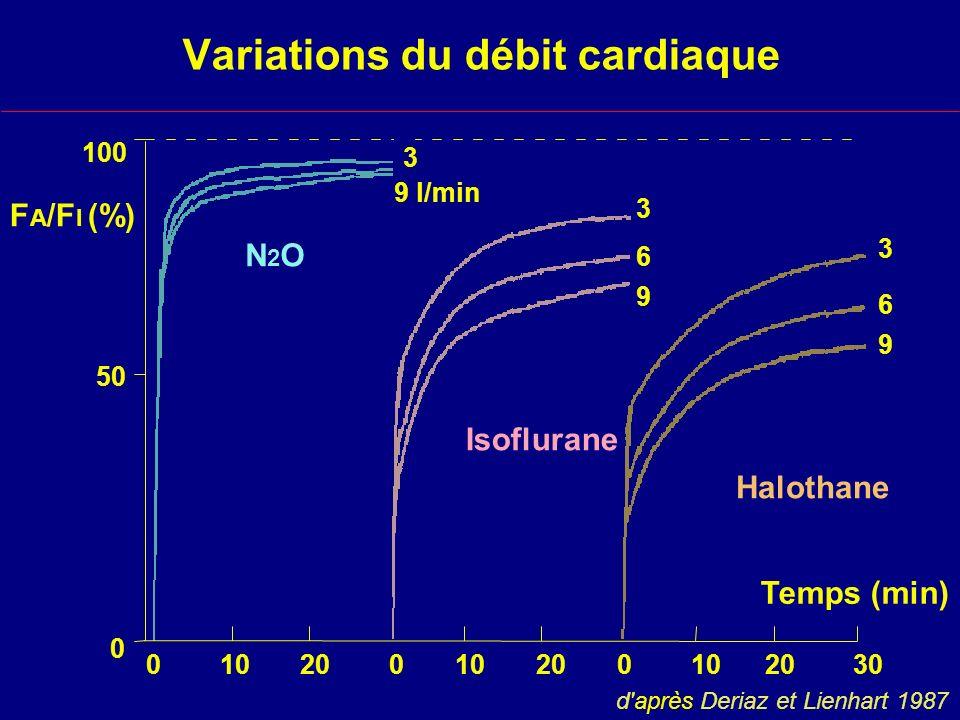 Variations du débit cardiaque