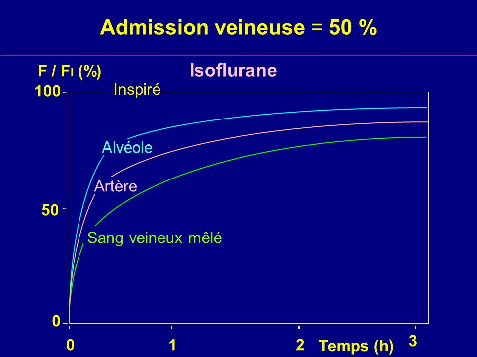 Admission veineuse = 50 % Isoflurane F / FI (%) 100 Inspiré Artère 50