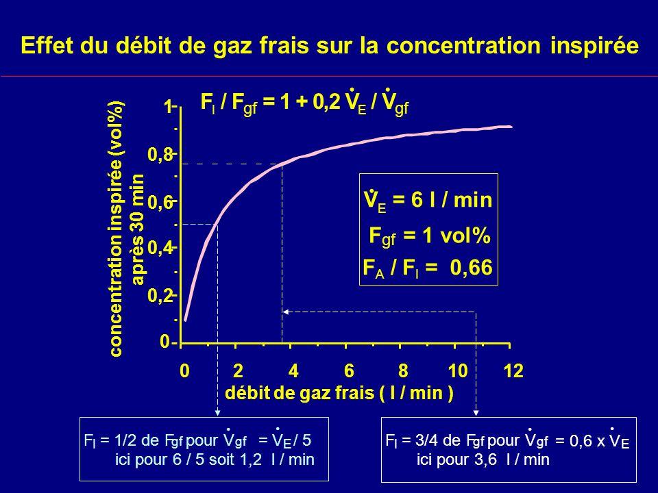 Effet du débit de gaz frais sur la concentration inspirée