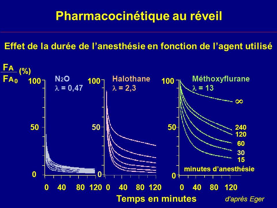 Pharmacocinétique au réveil
