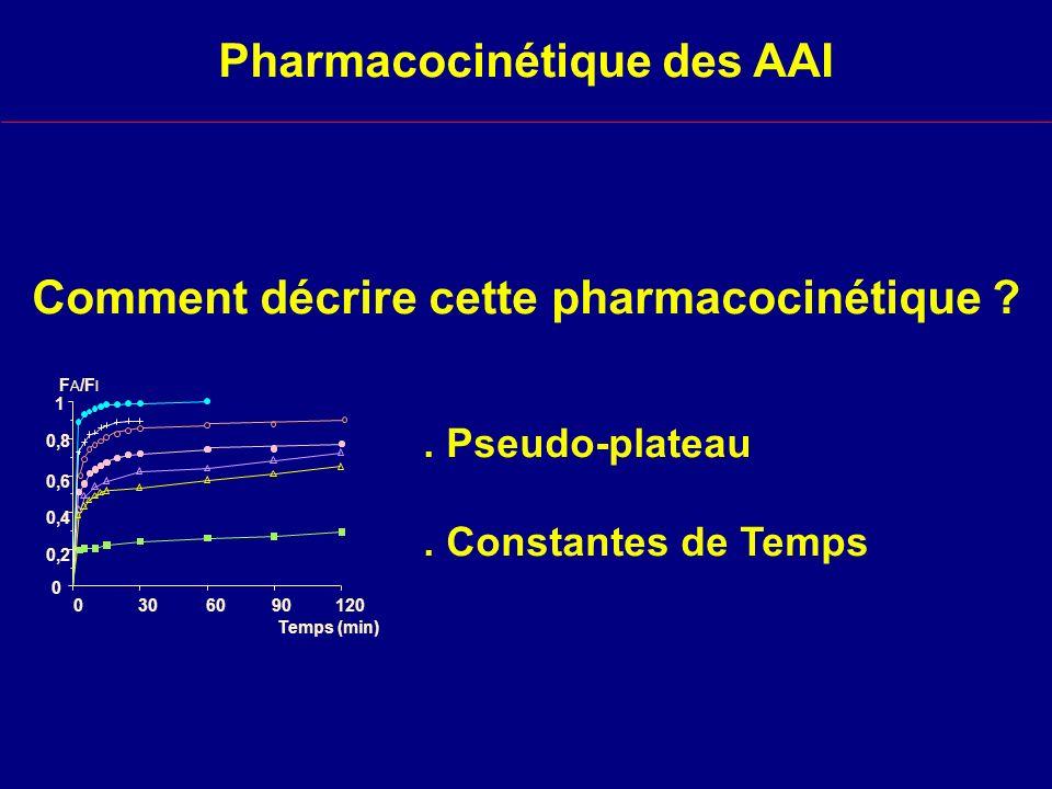 Comment décrire cette pharmacocinétique