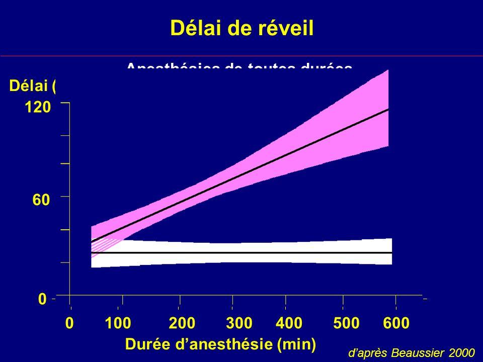 Anesthésies de toutes durées (étude observationnelle)