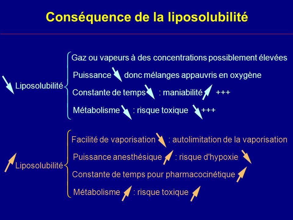 Conséquence de la liposolubilité