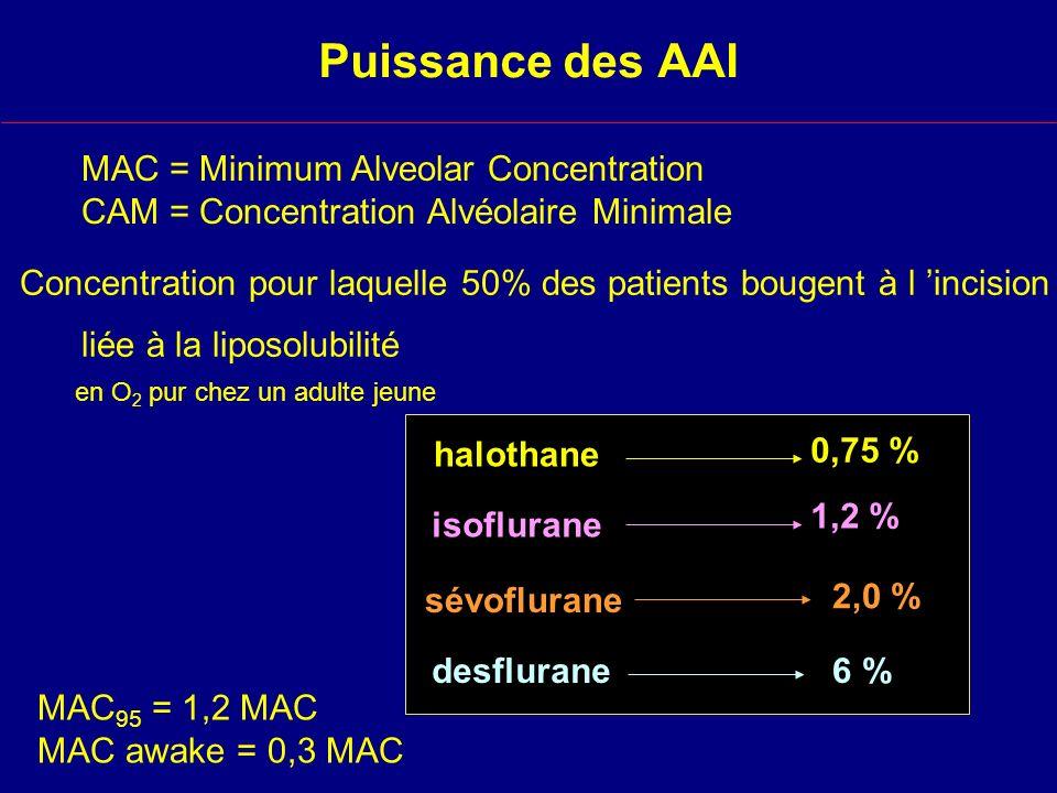 Puissance des AAI MAC = Minimum Alveolar Concentration