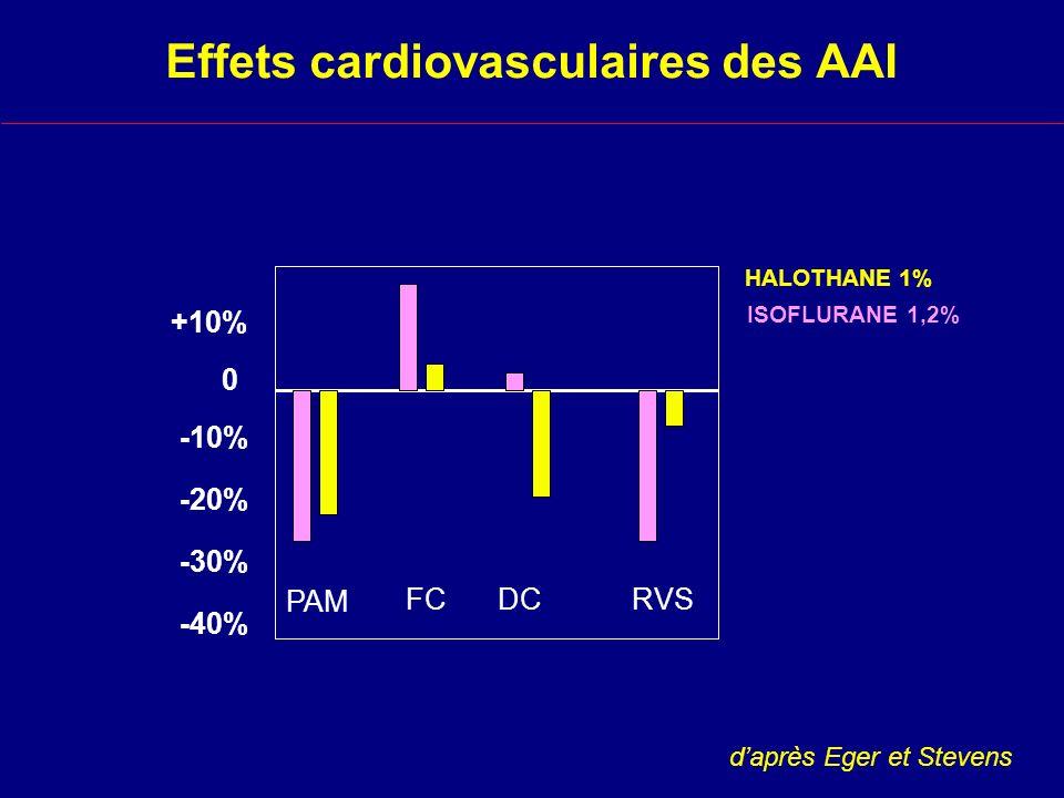 Effets cardiovasculaires des AAI