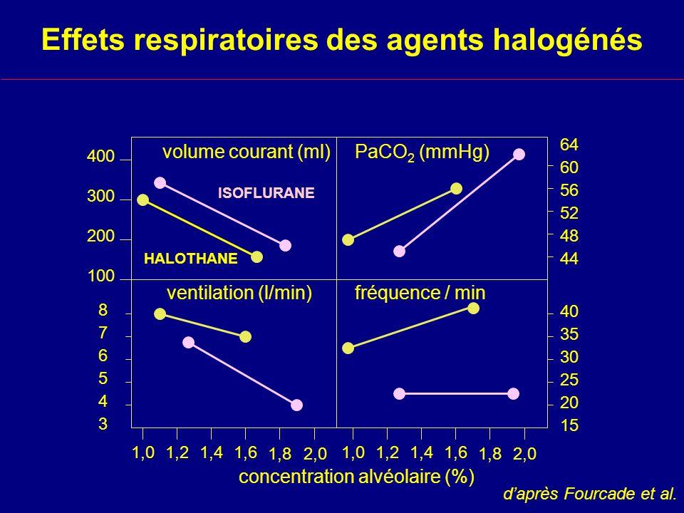 Effets respiratoires des agents halogénés