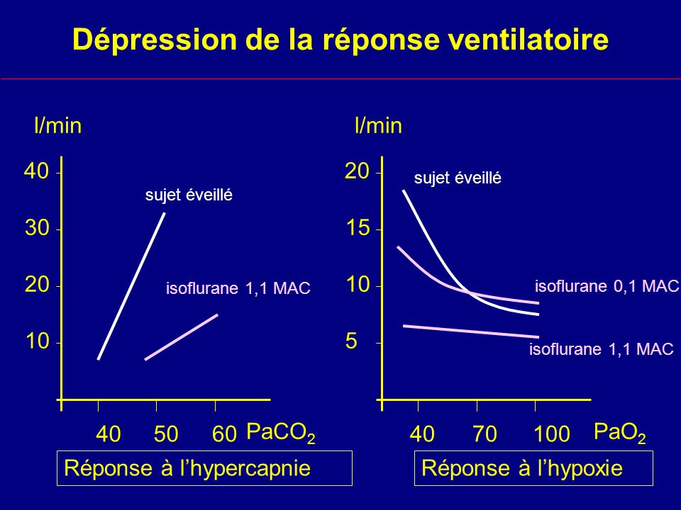 Dépression de la réponse ventilatoire