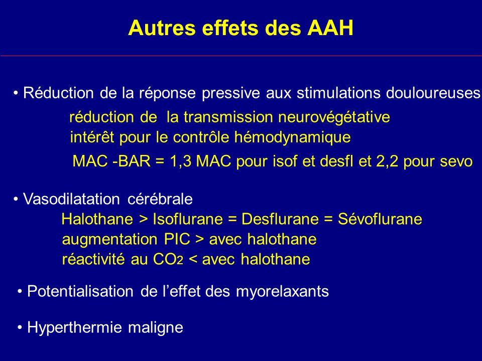 Autres effets des AAH Réduction de la réponse pressive aux stimulations douloureuses. réduction de la transmission neurovégétative.