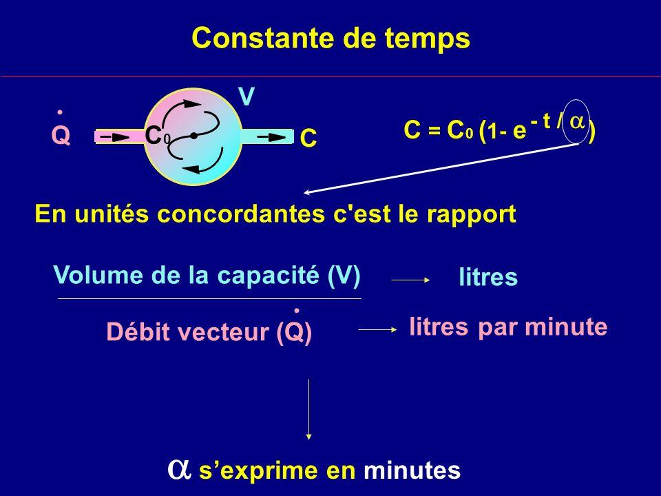  s'exprime en minutes Constante de temps . . V C0 litres
