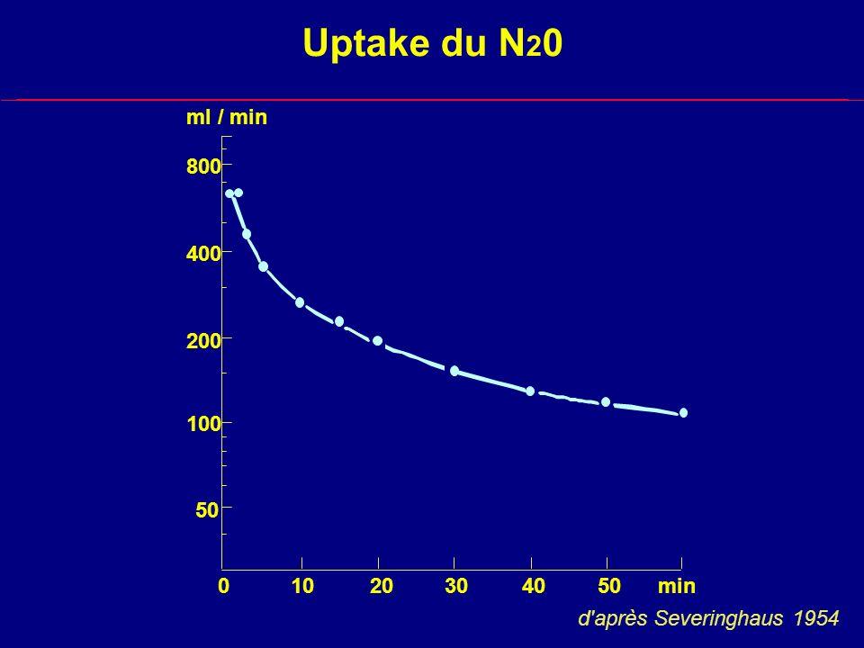 Uptake du N20 ml / min 800 400 200 100 50 10 20 30 40 50 min d après Severinghaus 1954