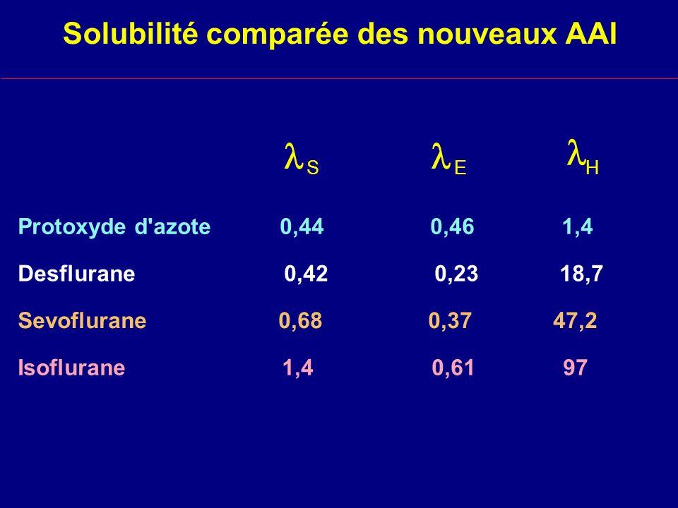 Solubilité comparée des nouveaux AAI