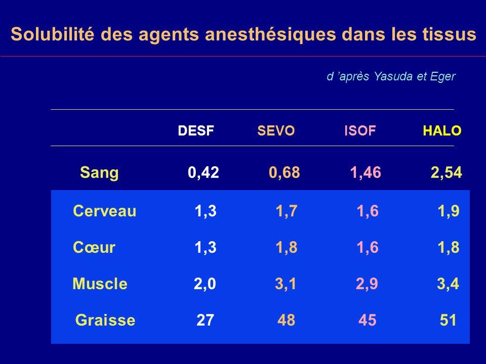 Solubilité des agents anesthésiques dans les tissus