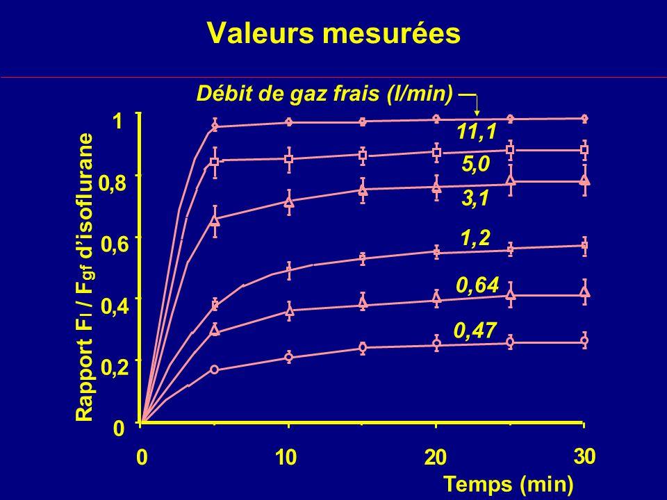 Valeurs mesurées Débit de gaz frais (l/min) 1 , 8 6 4 2 11,1 5 , 3 , 1