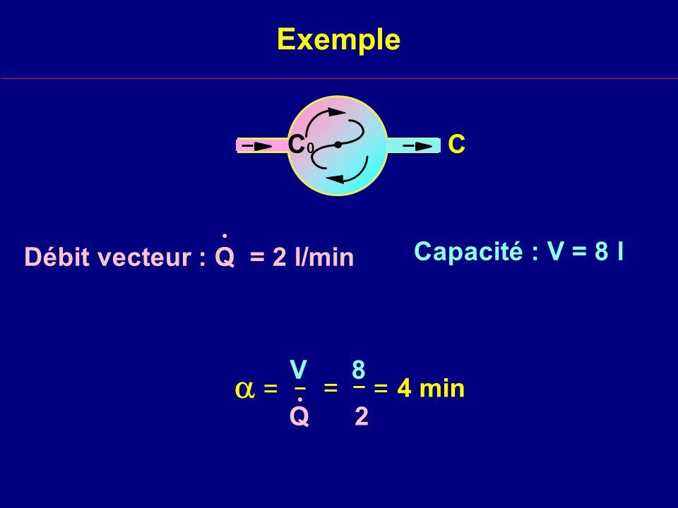  = Exemple C0 C . Capacité : V = 8 l Débit vecteur : Q = 2 l/min V 8