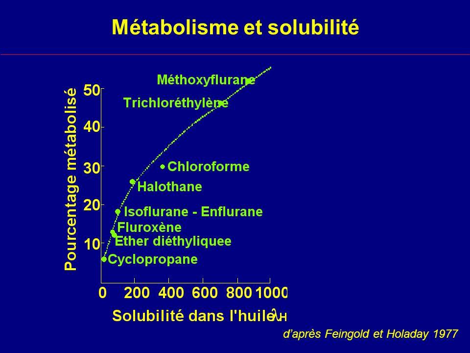 Métabolisme et solubilité
