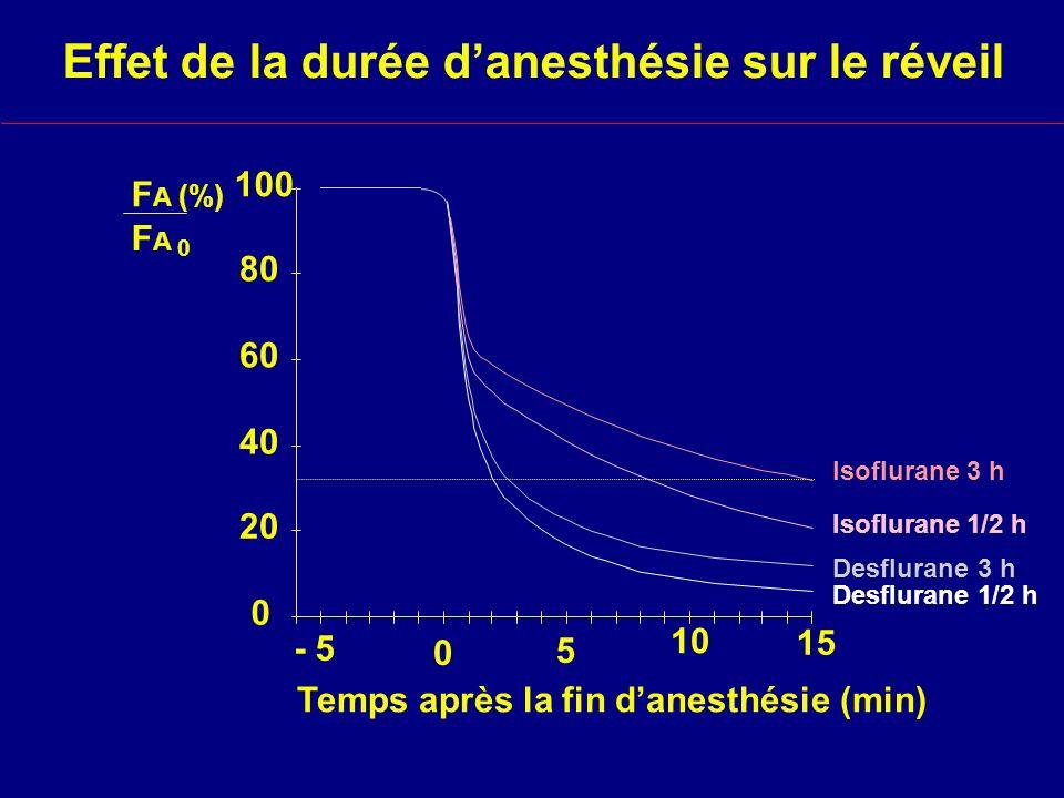 Effet de la durée d'anesthésie sur le réveil