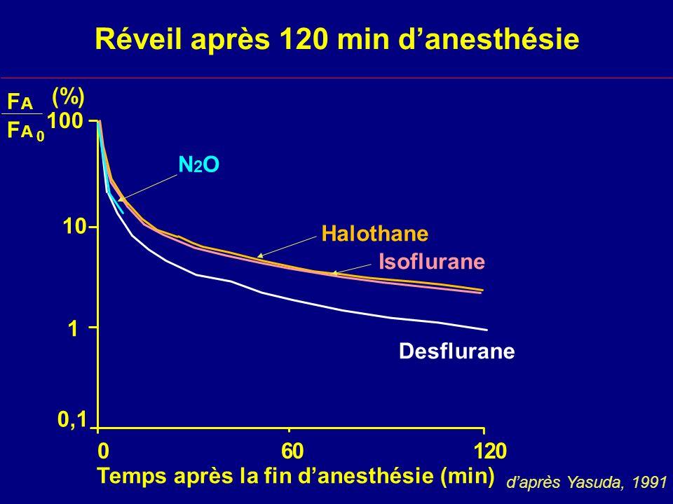 Réveil après 120 min d'anesthésie