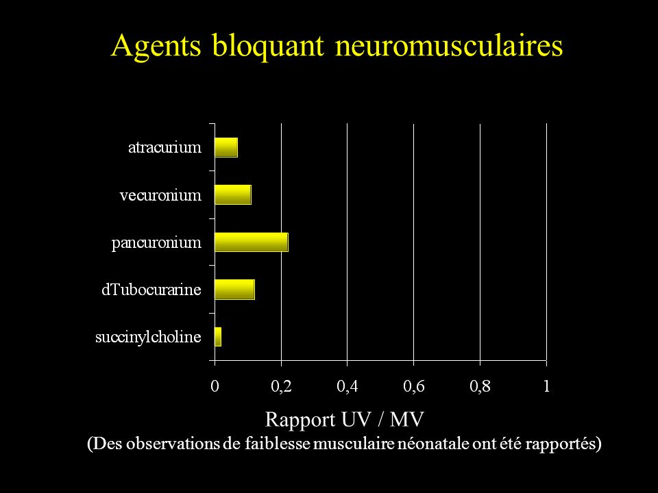Agents bloquant neuromusculaires