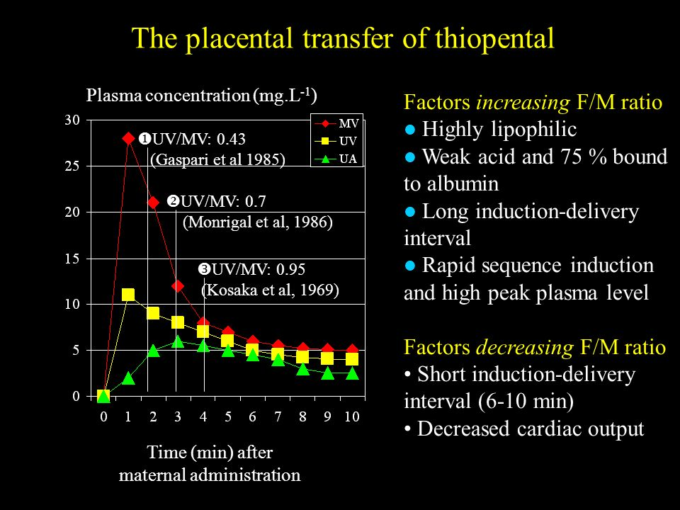 The placental transfer of thiopental