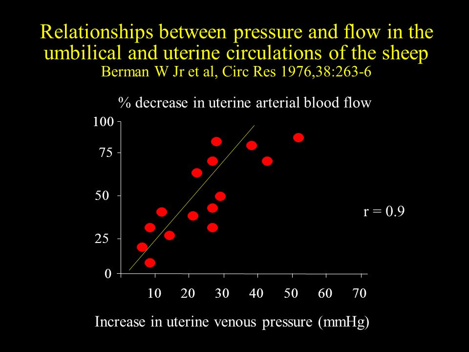 Relationships between pressure and flow in the umbilical and uterine circulations of the sheep Berman W Jr et al, Circ Res 1976,38:263-6
