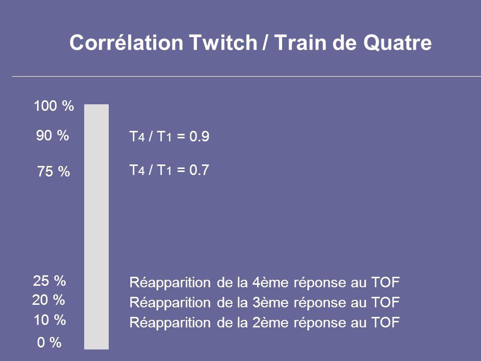 Corrélation Twitch / Train de Quatre