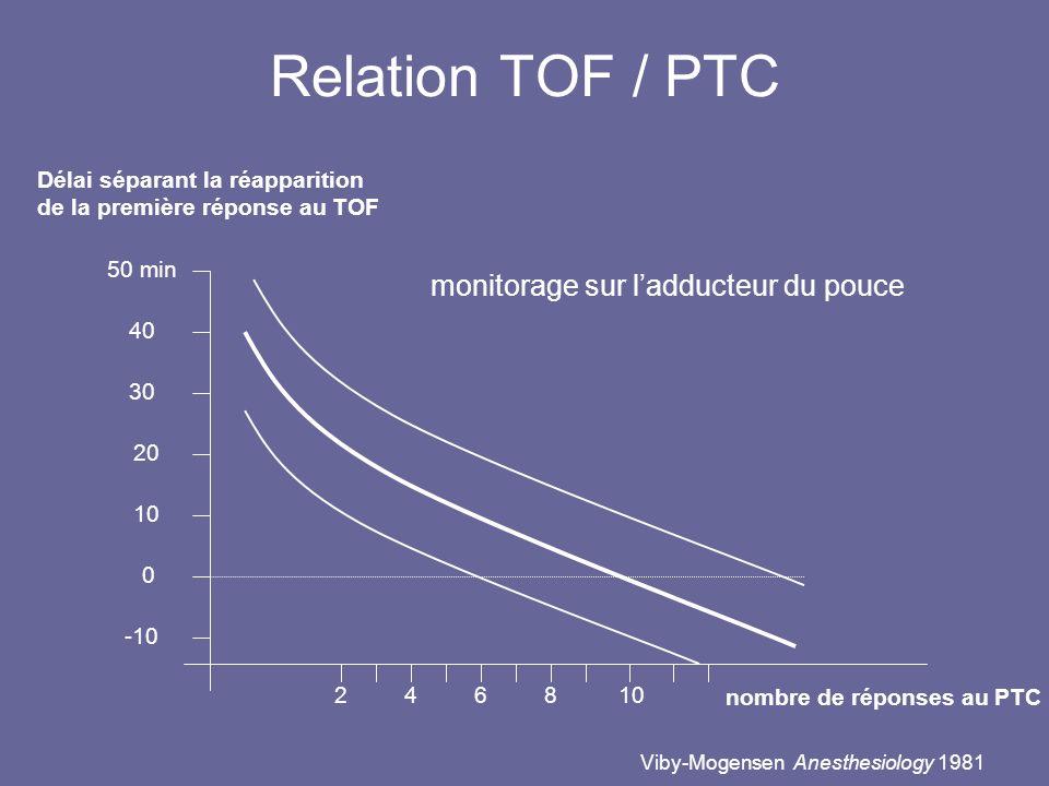 Relation TOF / PTC monitorage sur l'adducteur du pouce