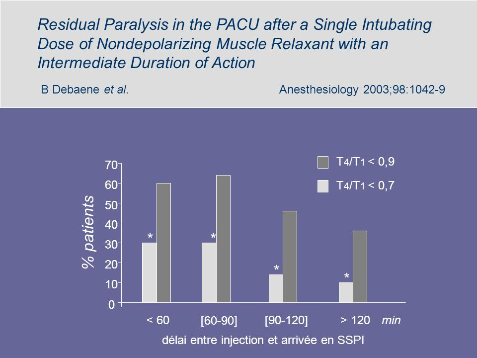 Residual Paralysis in the PACU after a Single Intubating