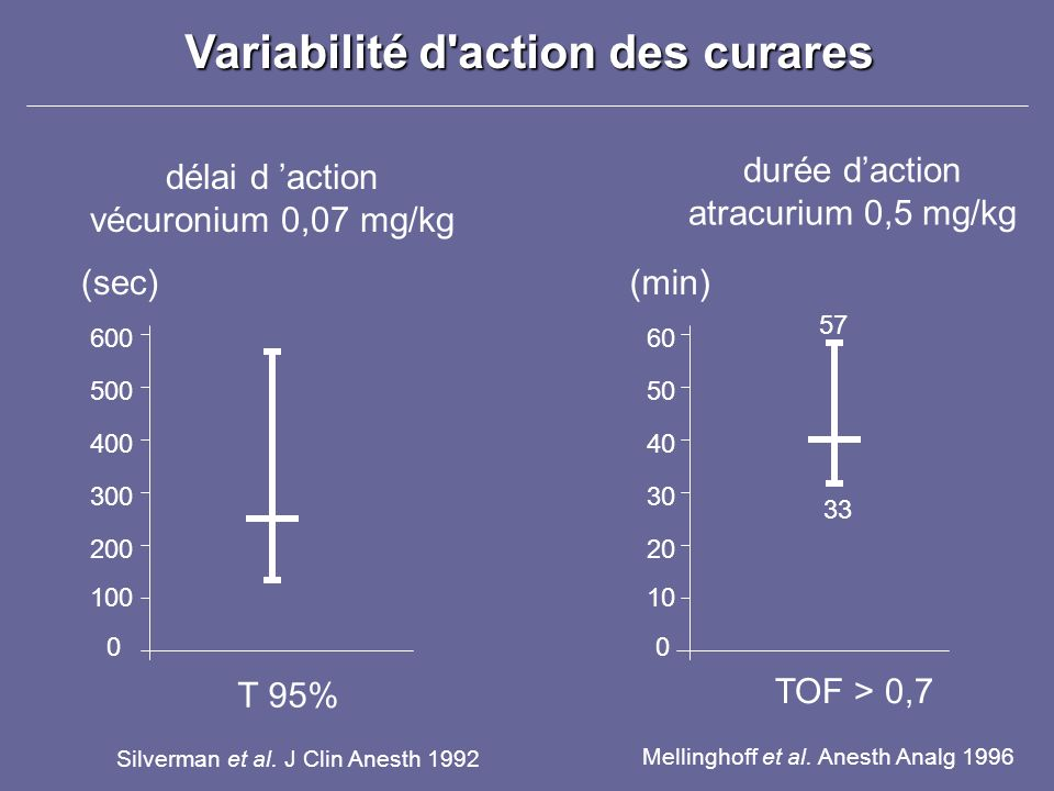 Variabilité d action des curares