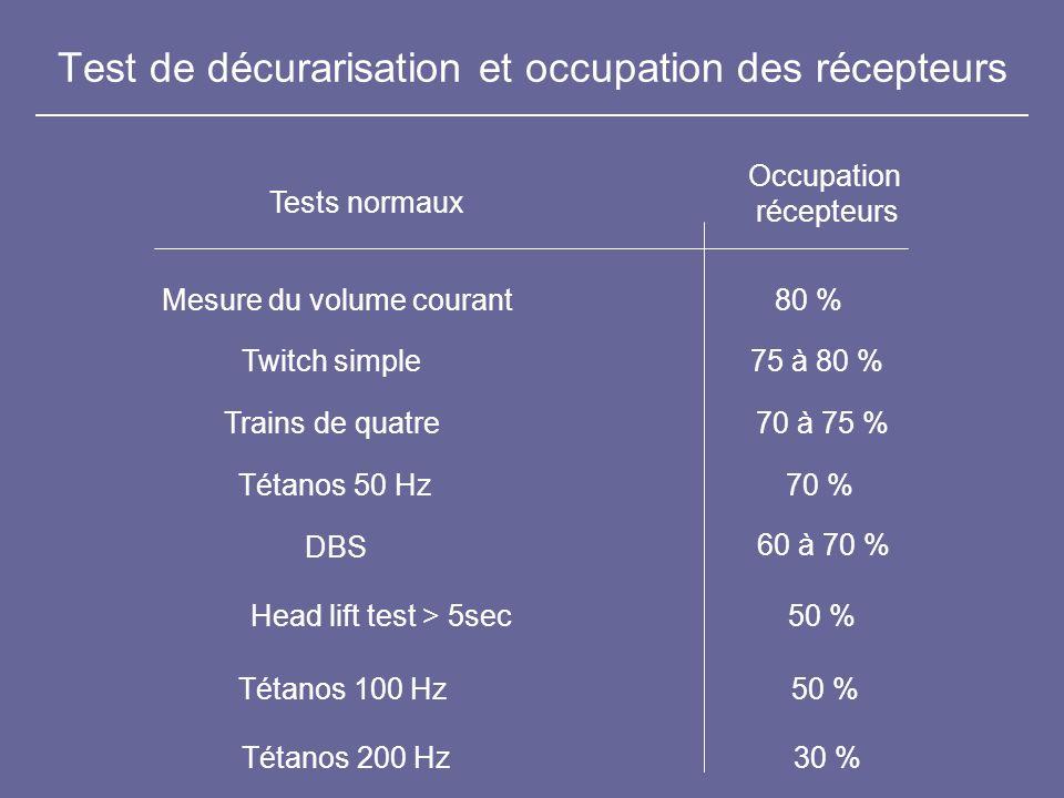 Test de décurarisation et occupation des récepteurs