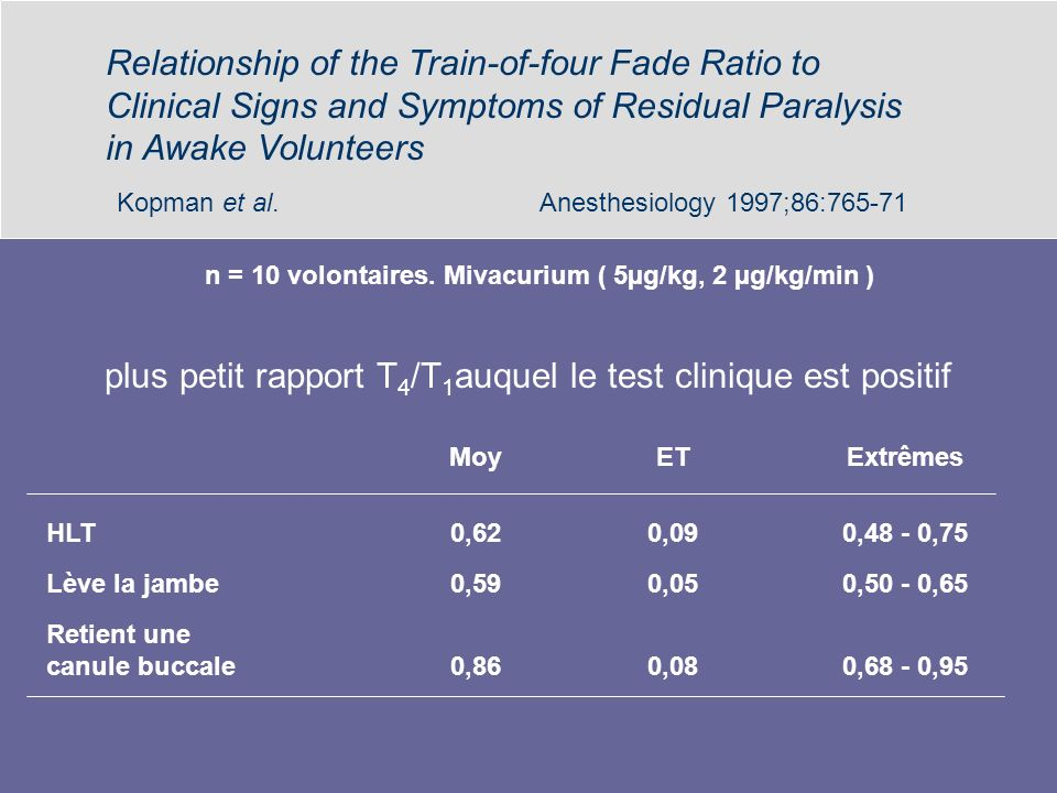 plus petit rapport T4/T1auquel le test clinique est positif