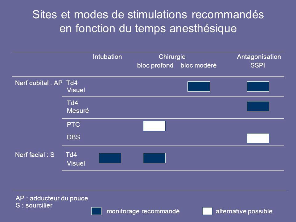 Sites et modes de stimulations recommandés en fonction du temps anesthésique