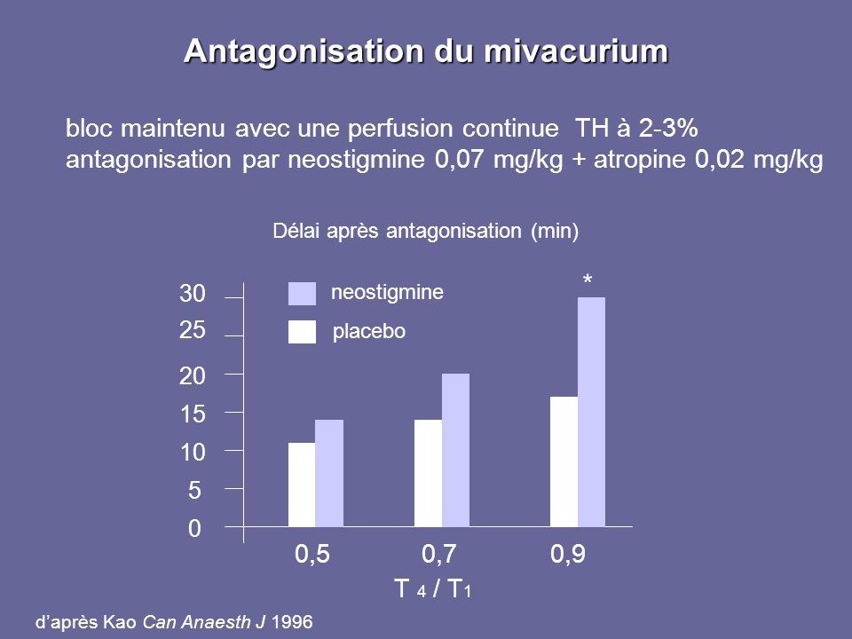 Antagonisation du mivacurium