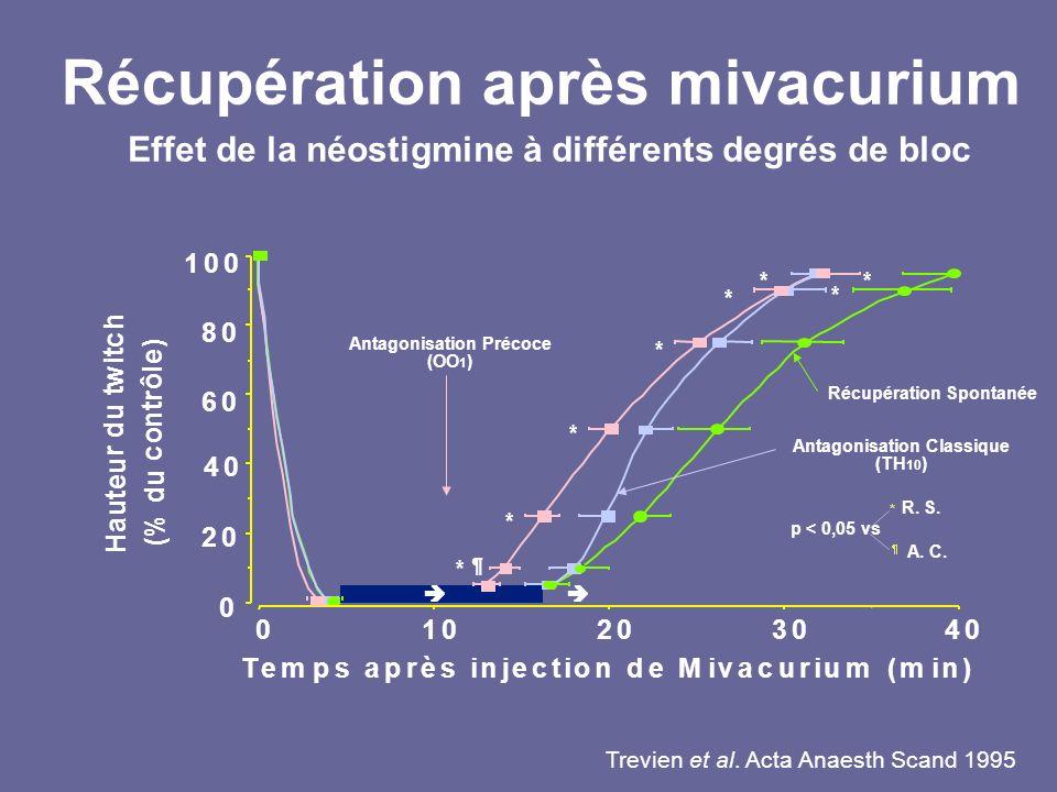 Récupération après mivacurium