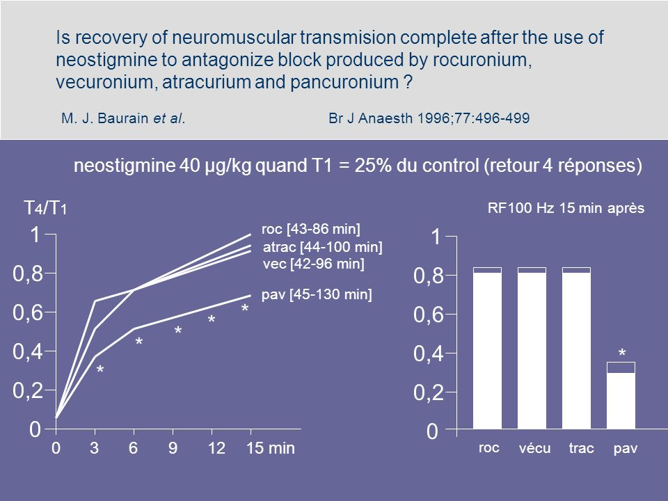Is recovery of neuromuscular transmision complete after the use of