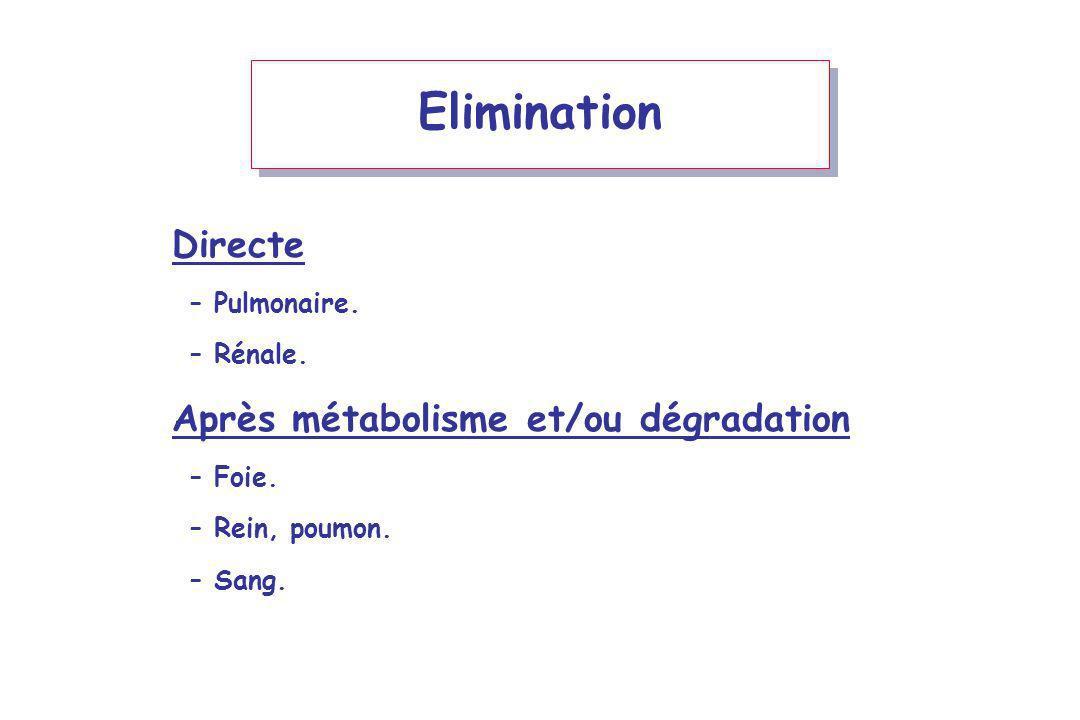 Elimination Directe Après métabolisme et/ou dégradation Pulmonaire.