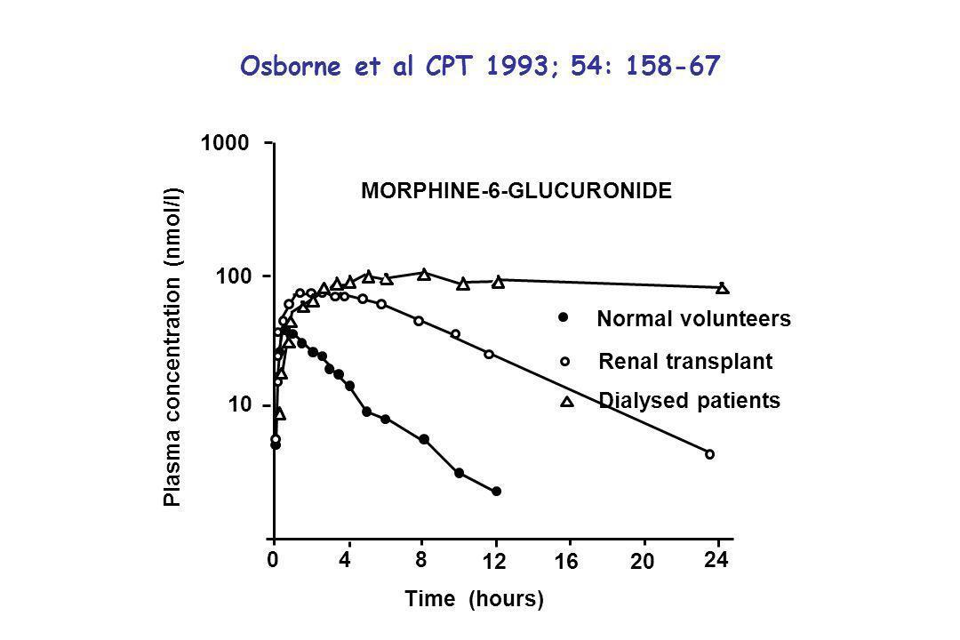 Osborne et al CPT 1993; 54: 158-67 1000 MORPHINE-6-GLUCURONIDE 100