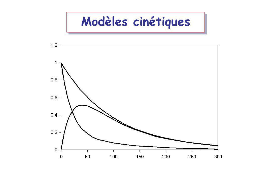 Modèles cinétiques
