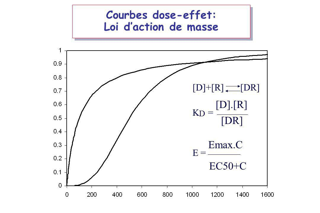 Courbes dose-effet: Loi d'action de masse