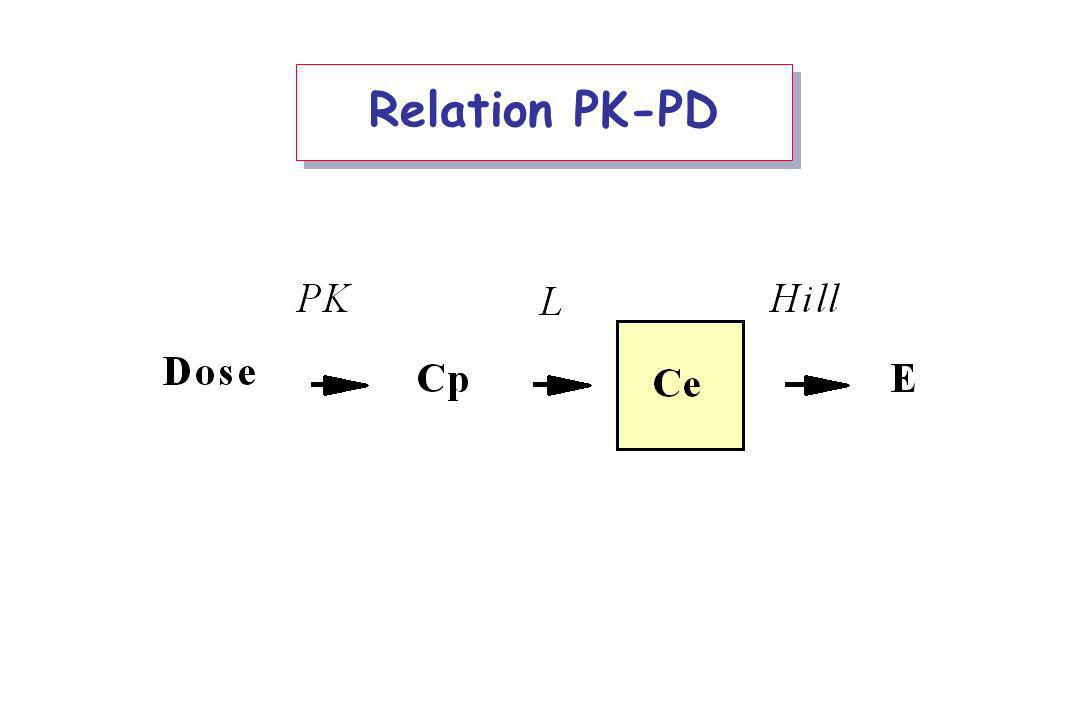 Relation PK-PD