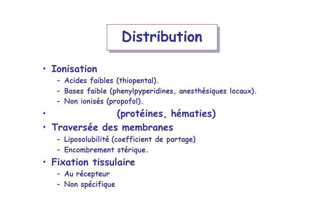 Distribution Ionisation Fixation sang (protéines, hématies)